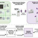 ارتباط سیستم امنیتی و KNX